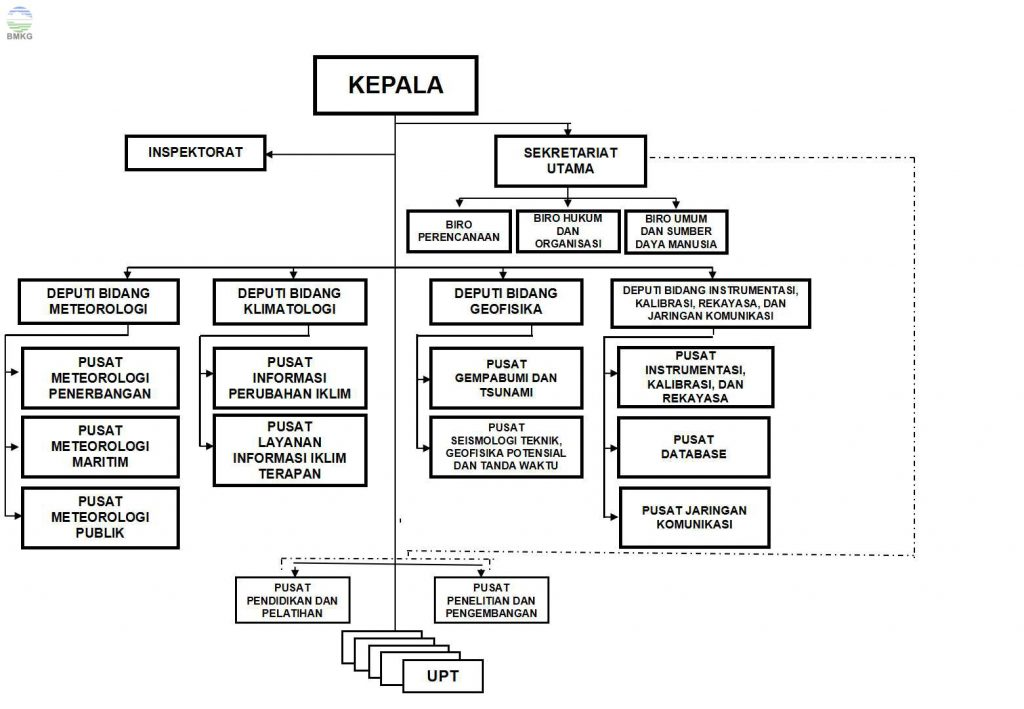 Struktur Organiasasi BMKG